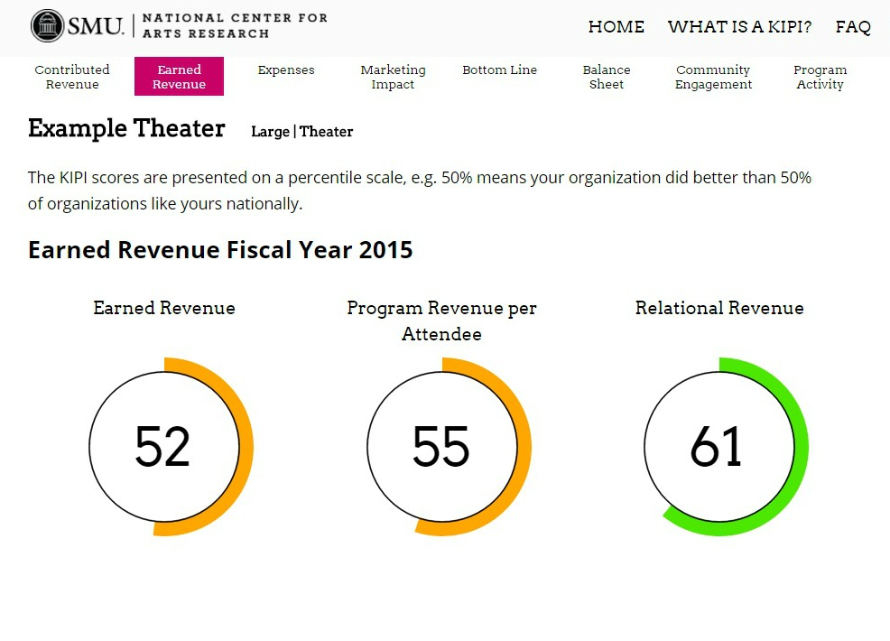 NCAR Dashboard_Earned Revenue